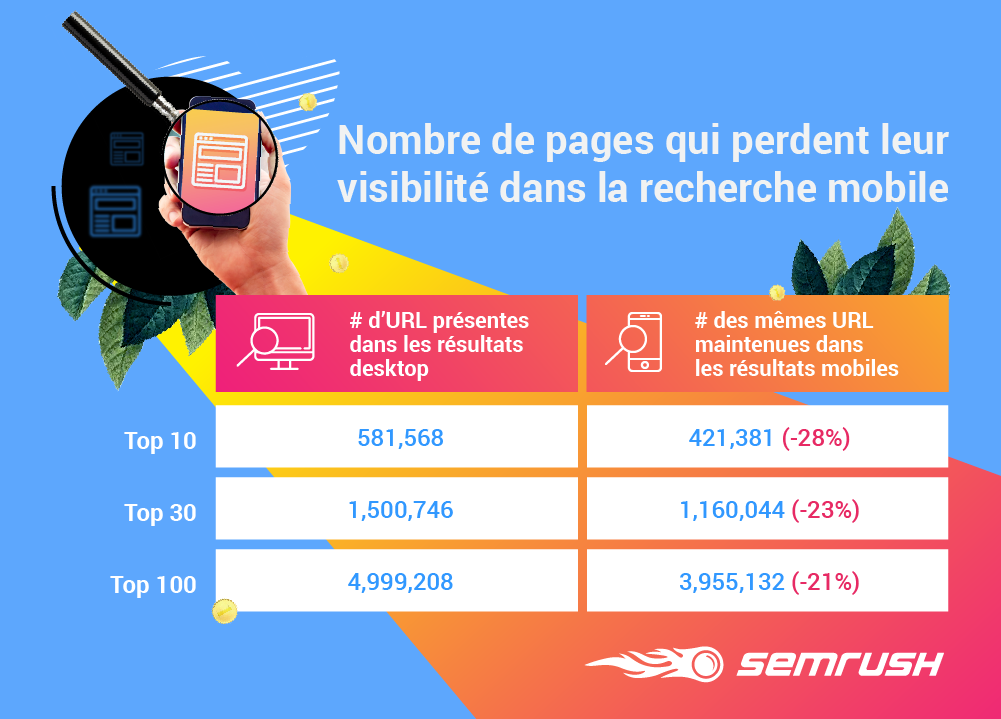 SERP SEMrush