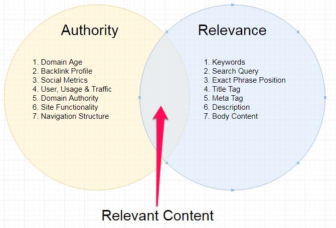 website authority relevance Google ranking