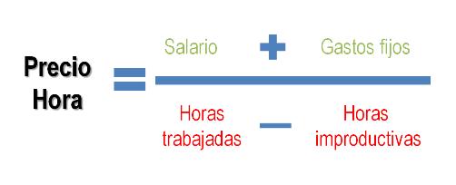 Fórmula precio hora de un freelance