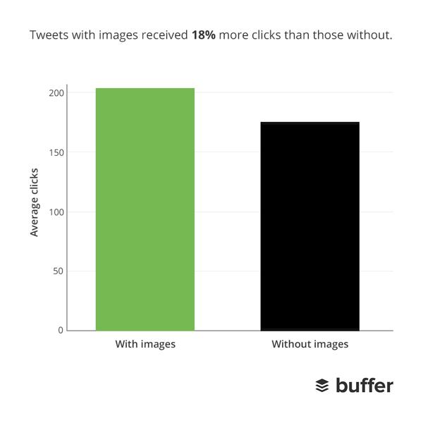 Los tuits con imágenes tienen más clicks