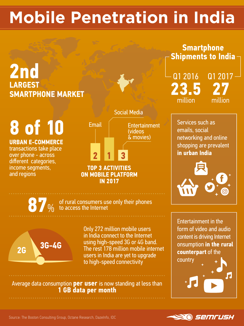 mobile-penetration-in-india-corrected.png