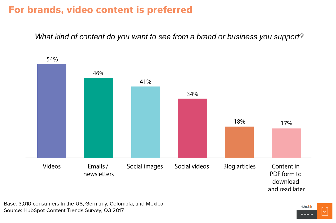 Consumers want to see more video content