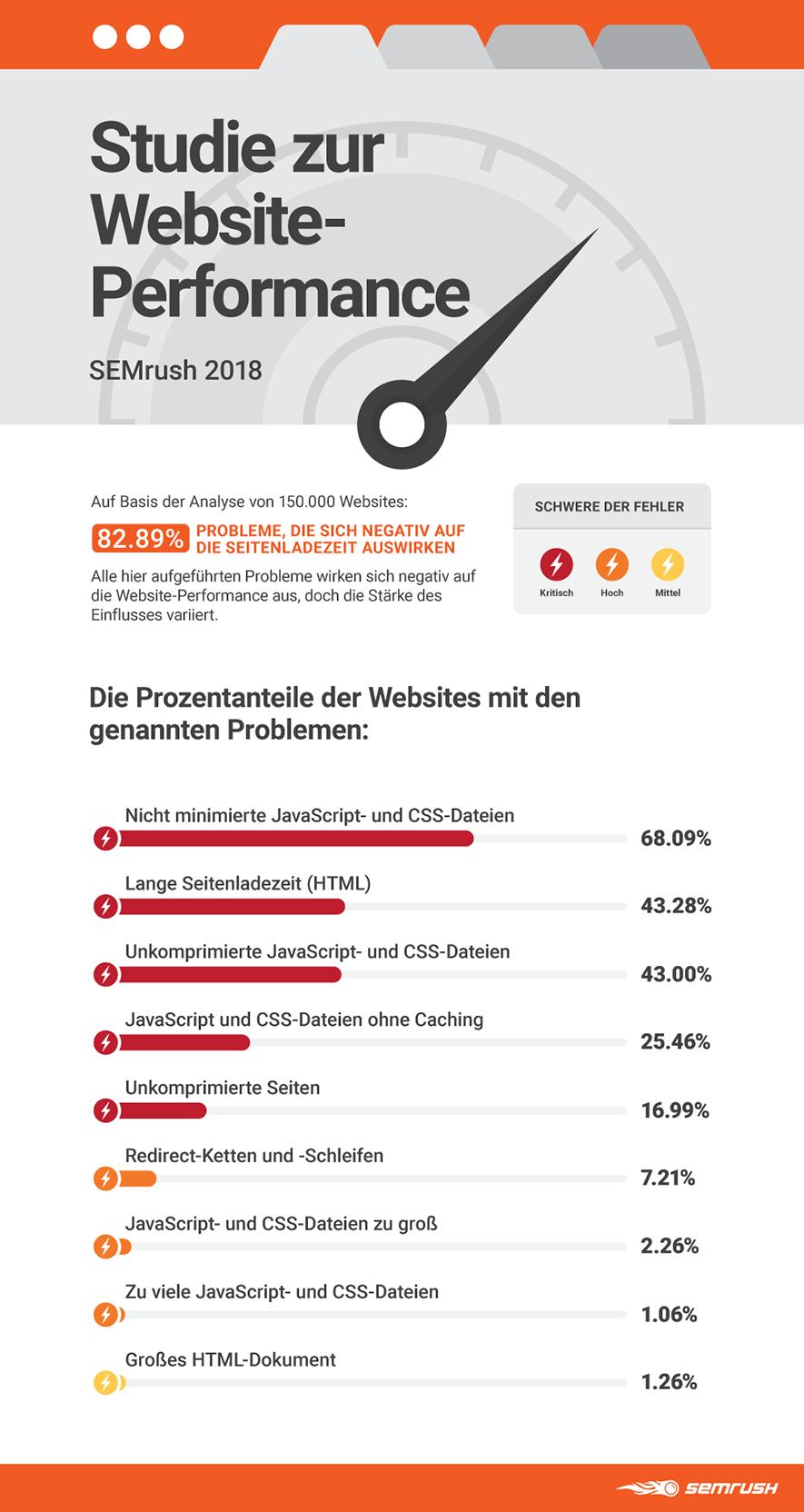 website-performance-research-semrush-2018-main-de.png