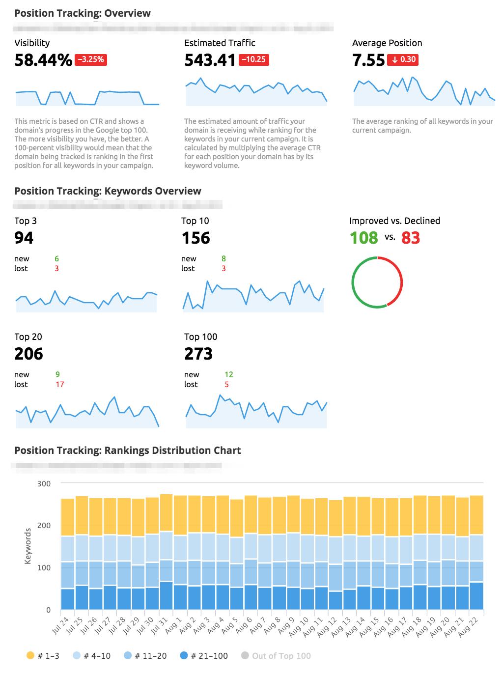 Nouveaux widgets Position Tracking de SEMrush dans Mes Rapports