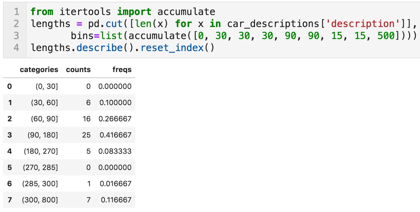 Ad lengths distribution