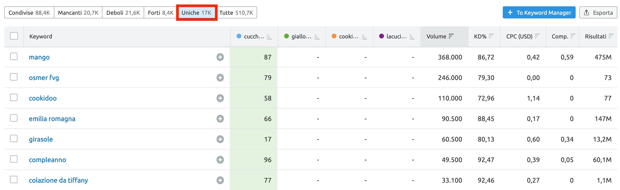 come trovare le keyword per cui si posizionano i competitor