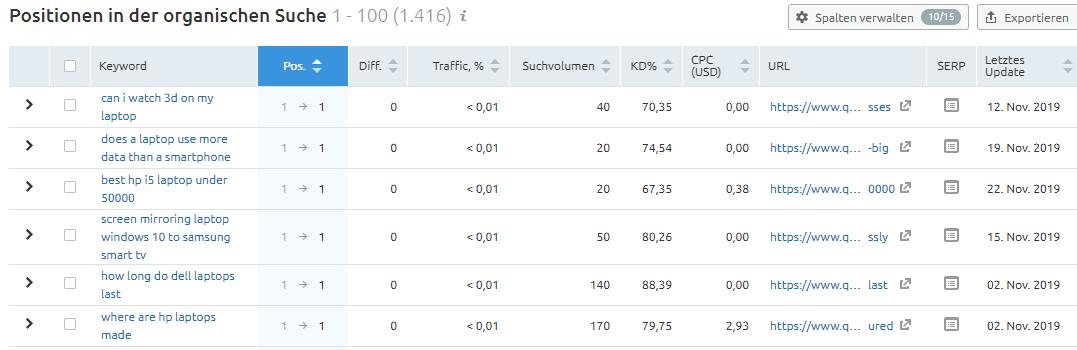 SEMrush-Daten gemäß Filterung