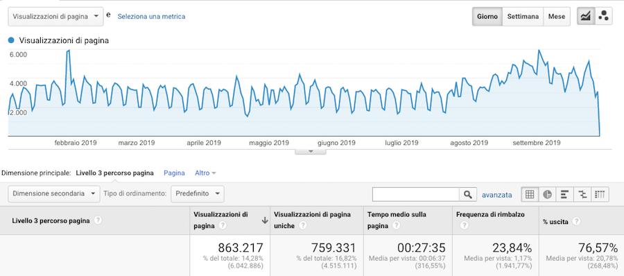 Google analytics per analizzare il traffico di un ecommerce durante l'anno