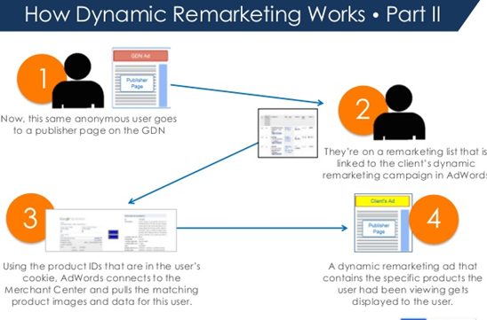 How Dynamic Remarketing Works