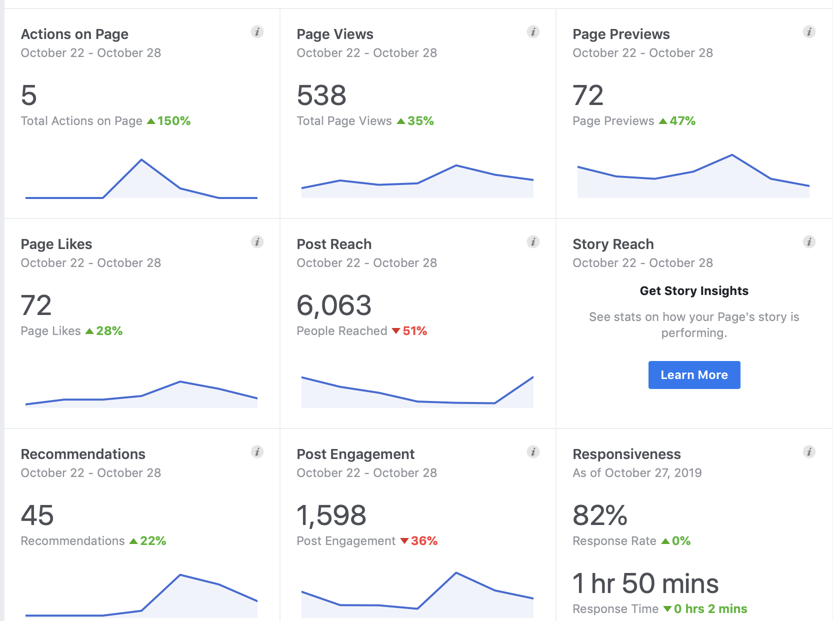 Using Facebook Insights to Monitor (and Repair) Your Falling Facebook Followers. Image 1
