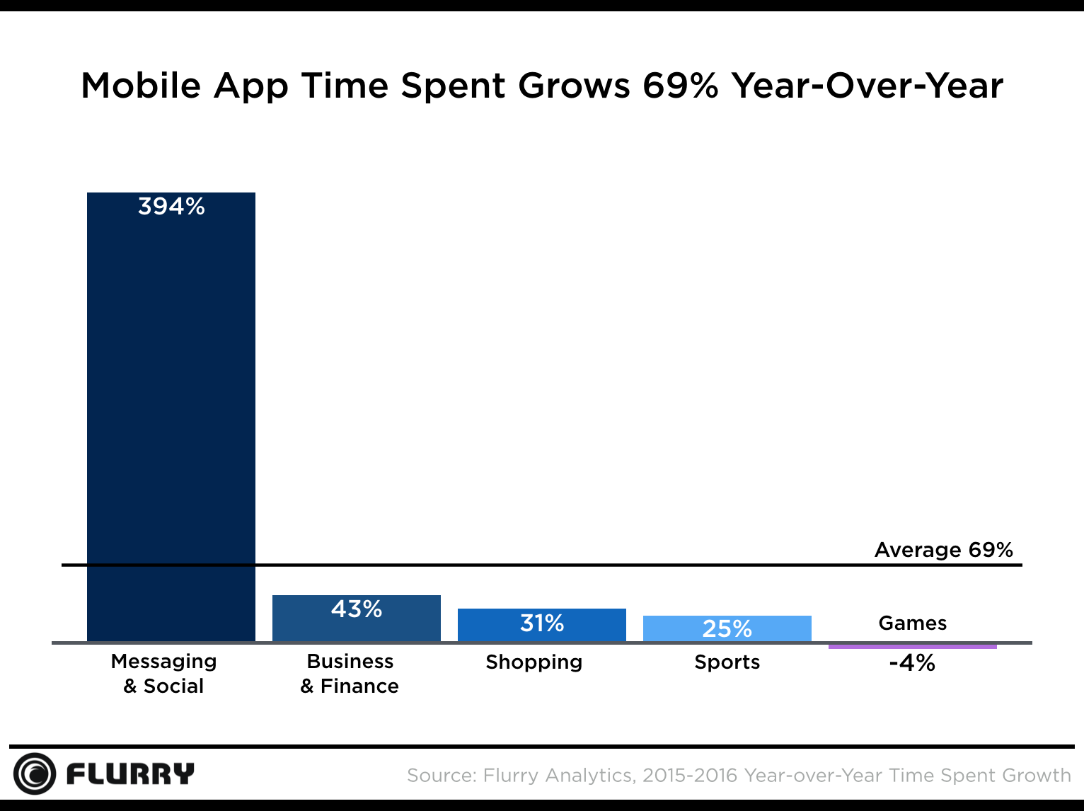 Messaging and Social apps outperformed other app categories by a huge margin