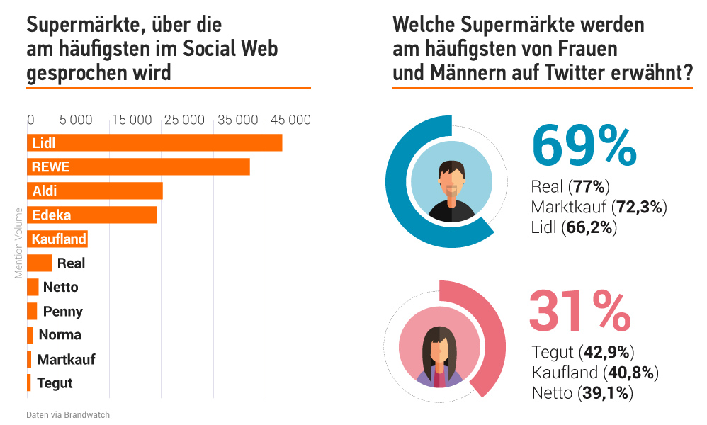 Studie: Deutsche Supermärkte in der Online-Welt. Bild 3