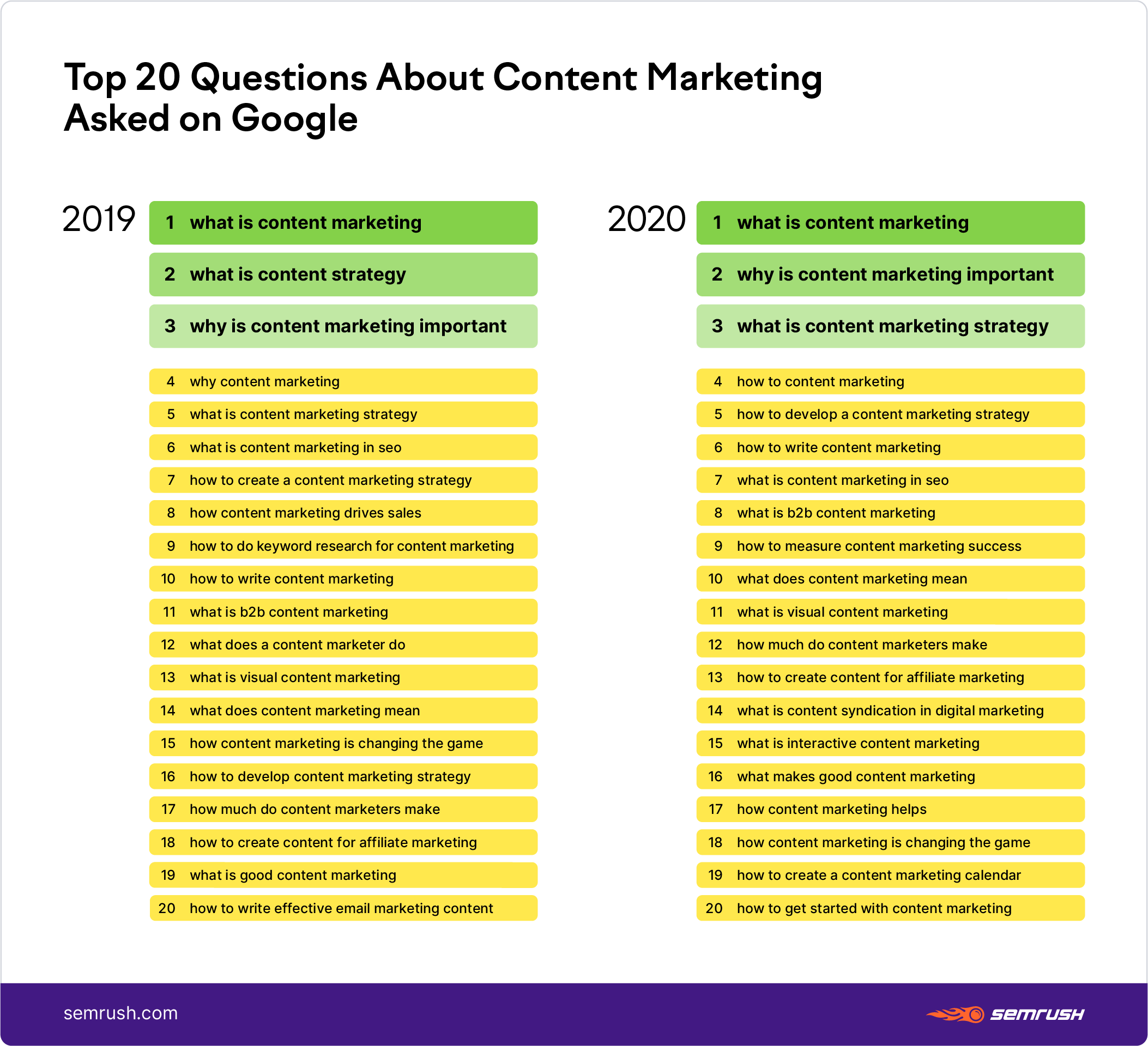 Top 20 questions about content marketing