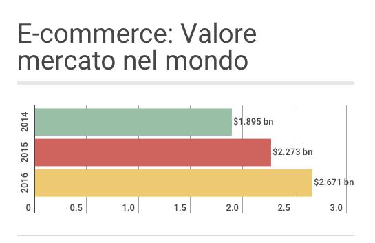 L'incremento di valore del mercato Ecommerce nel mondo 2014-1016