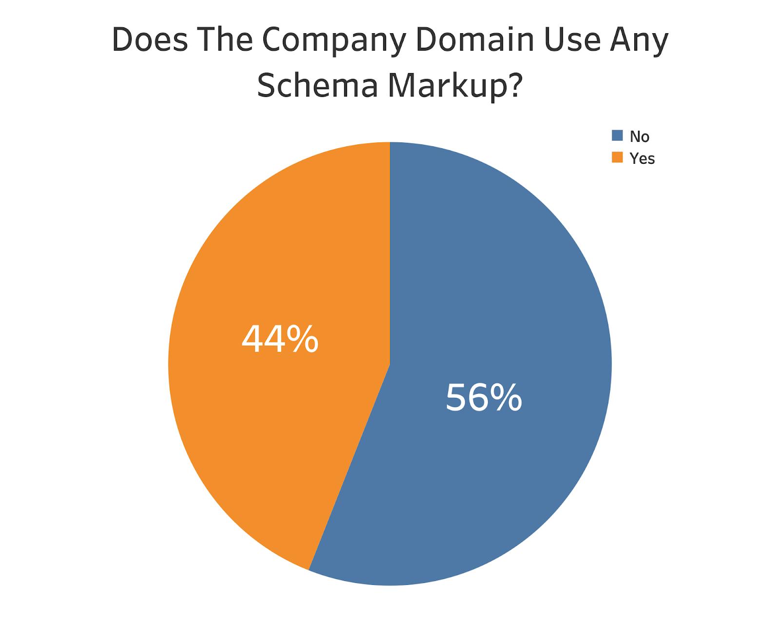 Schema Markup usage by companies