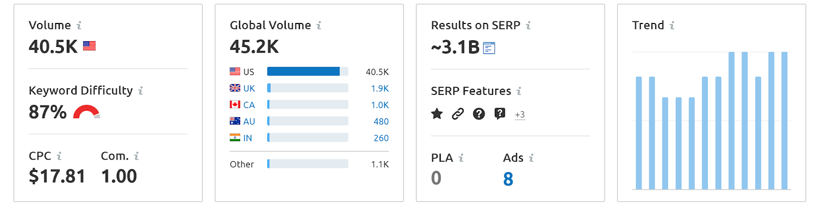 home security system keyword data on semrush