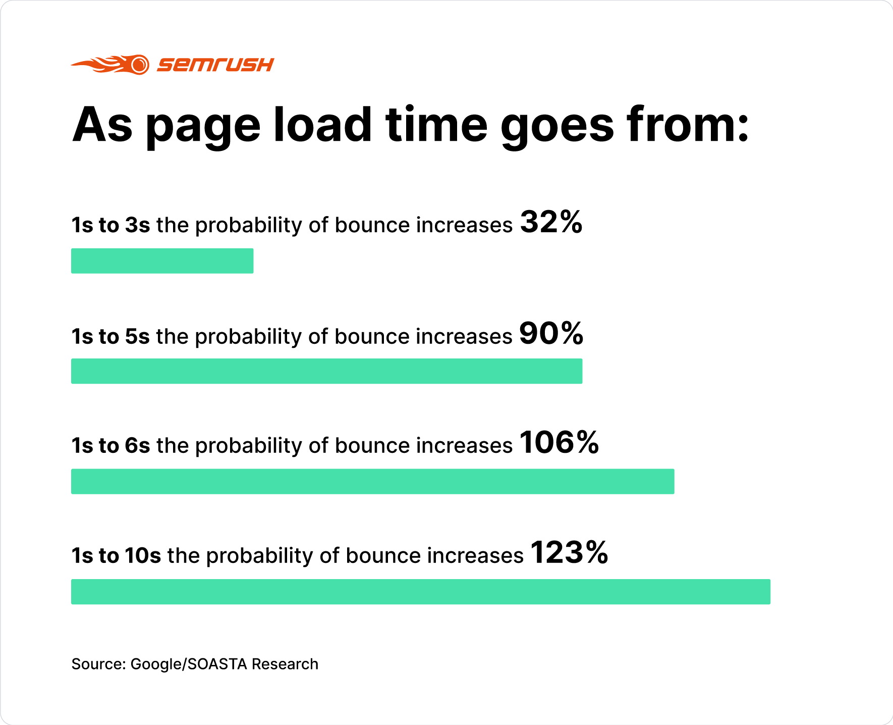 Industry benchmarks for mobile page speed