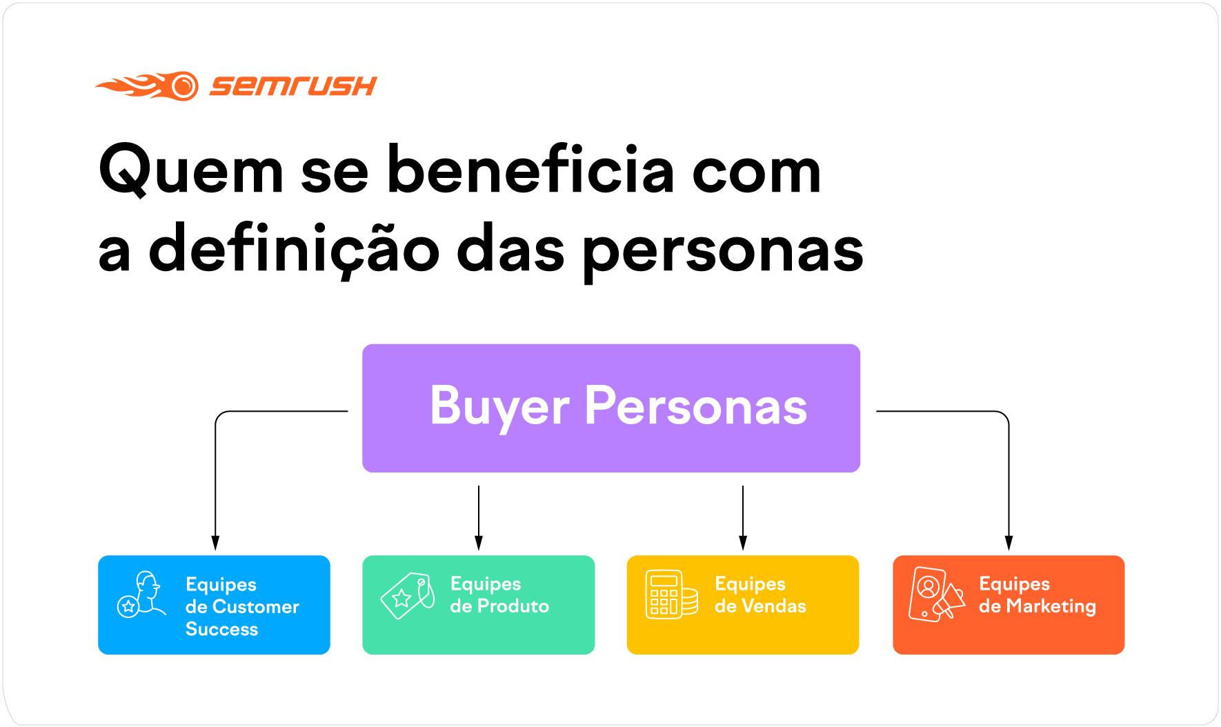 Áreas que uma buyer persona ajuda