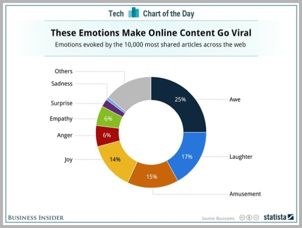 emotions to make content viral