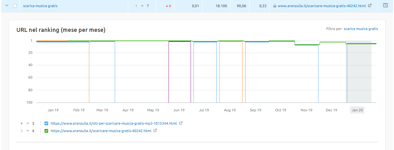 url nel ranking (mese per mese)