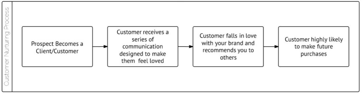 Customer Nurturing Process