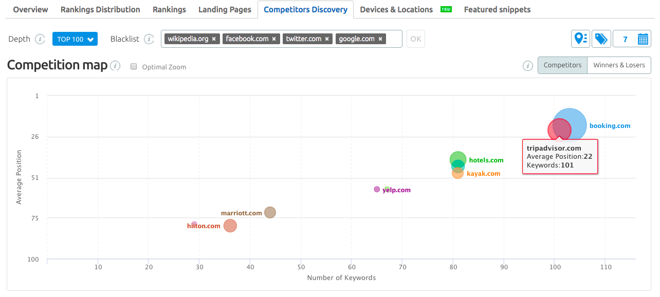Visita il rapporto per la scoperta dei concorrenti di Position tracking tool