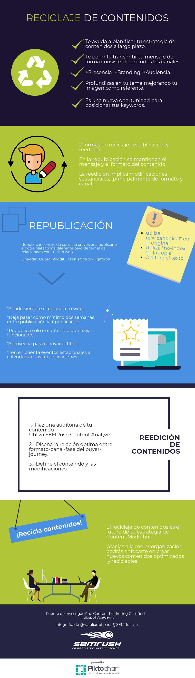 Reciclaje de contenidos - Infografía