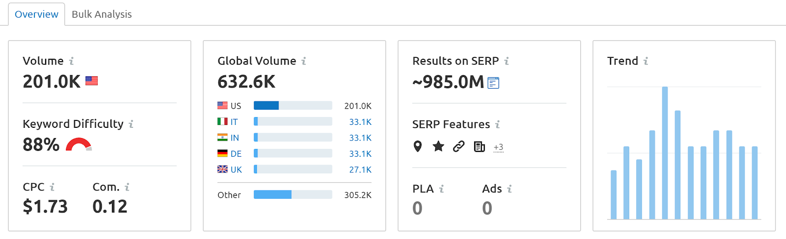 semrush keyword overview dashboard