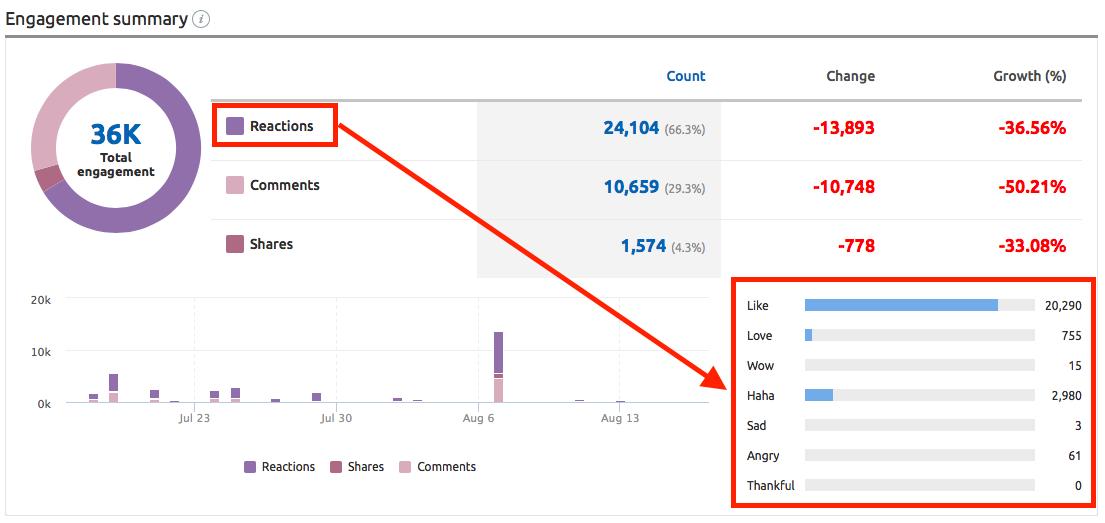 facebook engagement metrics