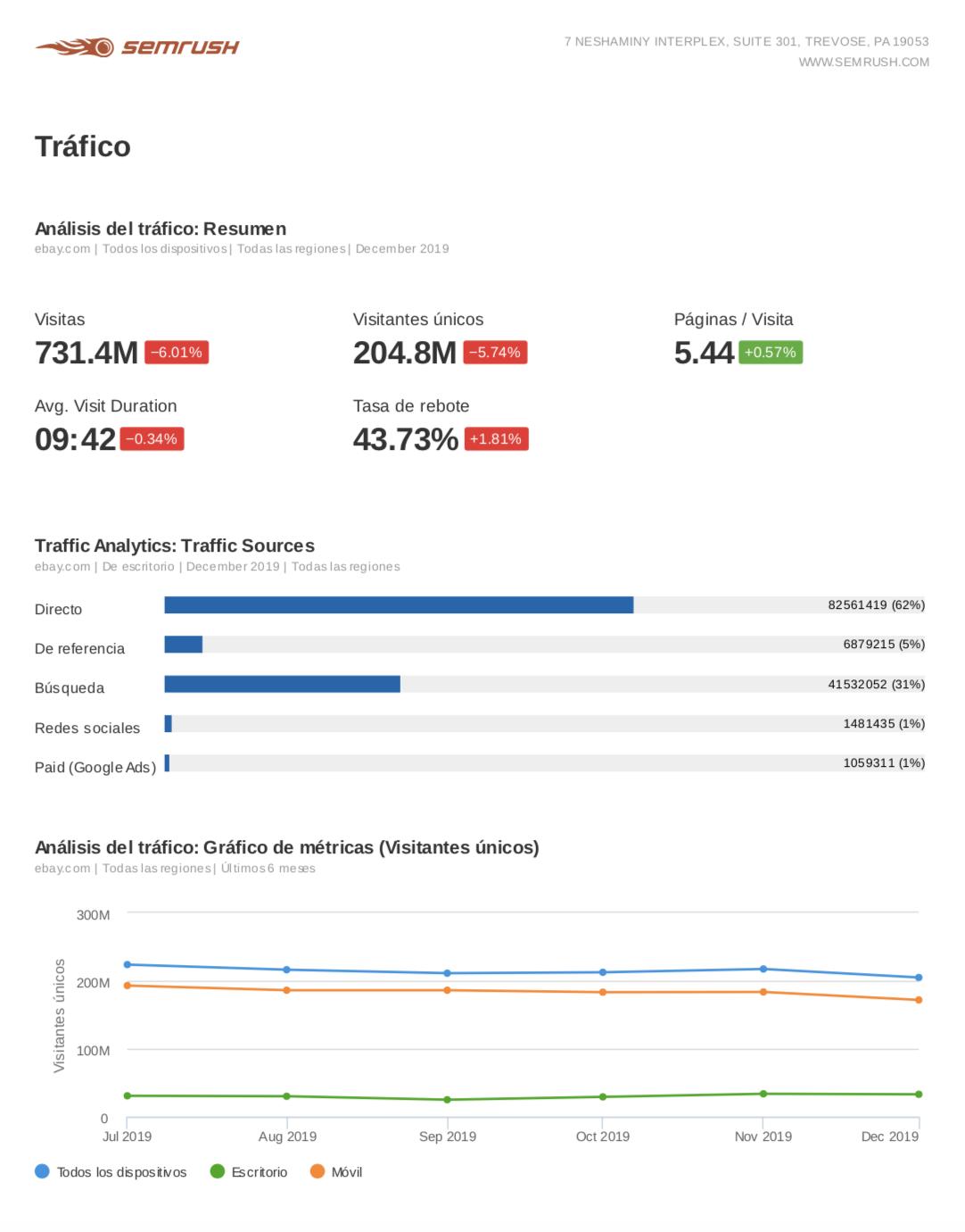 Informes de marketing - Visión general del tráfico