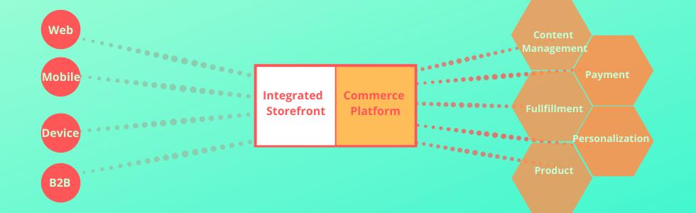 Full-stack e-commerce architecture
