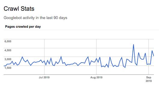 Seitenaufrufe einer Website durch Googlebot