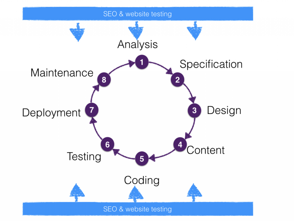 The process of SEO website testing