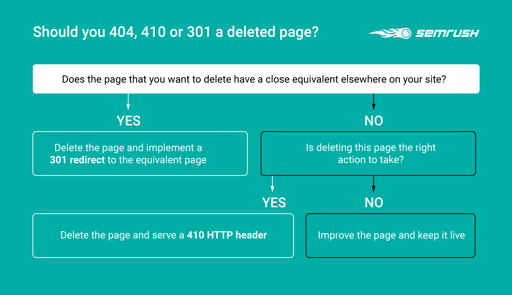 delete page 301 flowchart for redirects