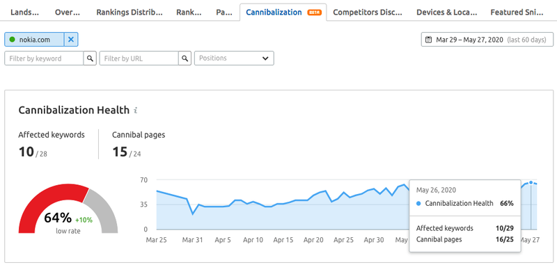 Screenshot: Cannibalization in Position Tracking