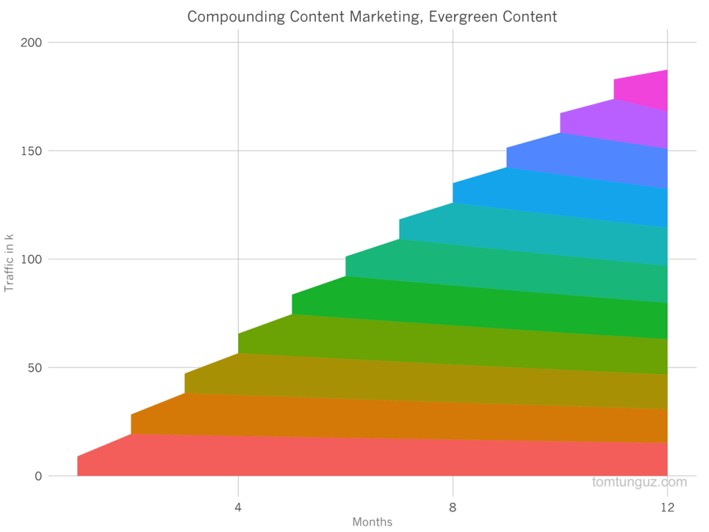 Compounding Evergreen Content