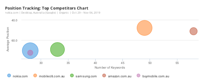 widget Top Competitors Chart