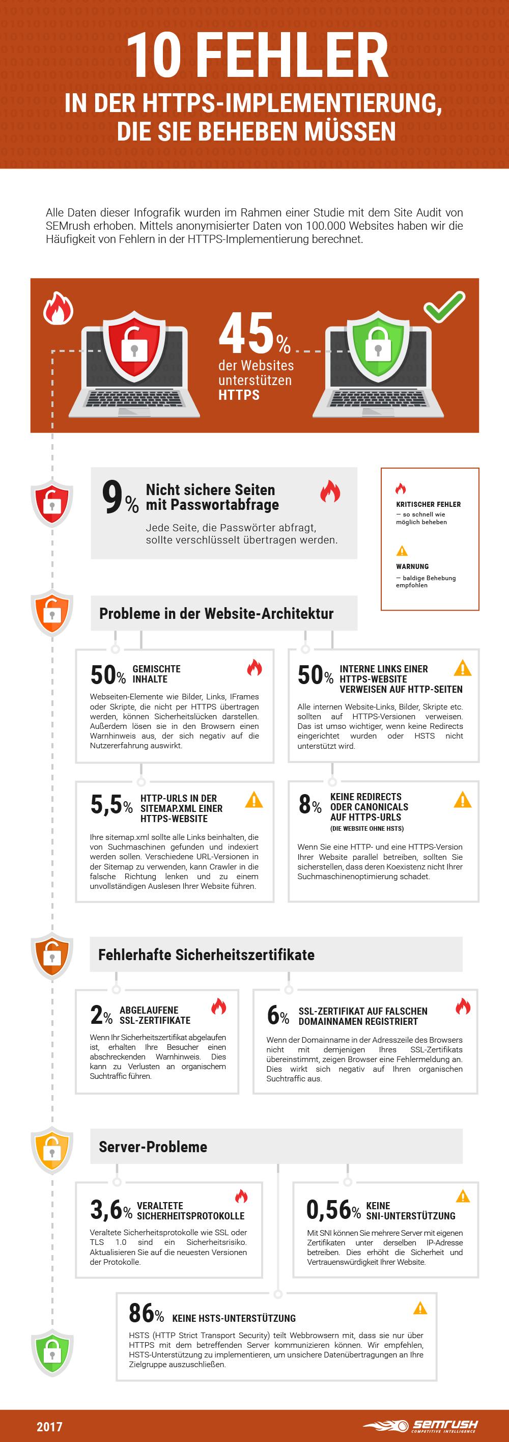 Die 10 häufigsten Fehler bei der HTTPS-Implementierung: SEMrush-Studie. Bild 0