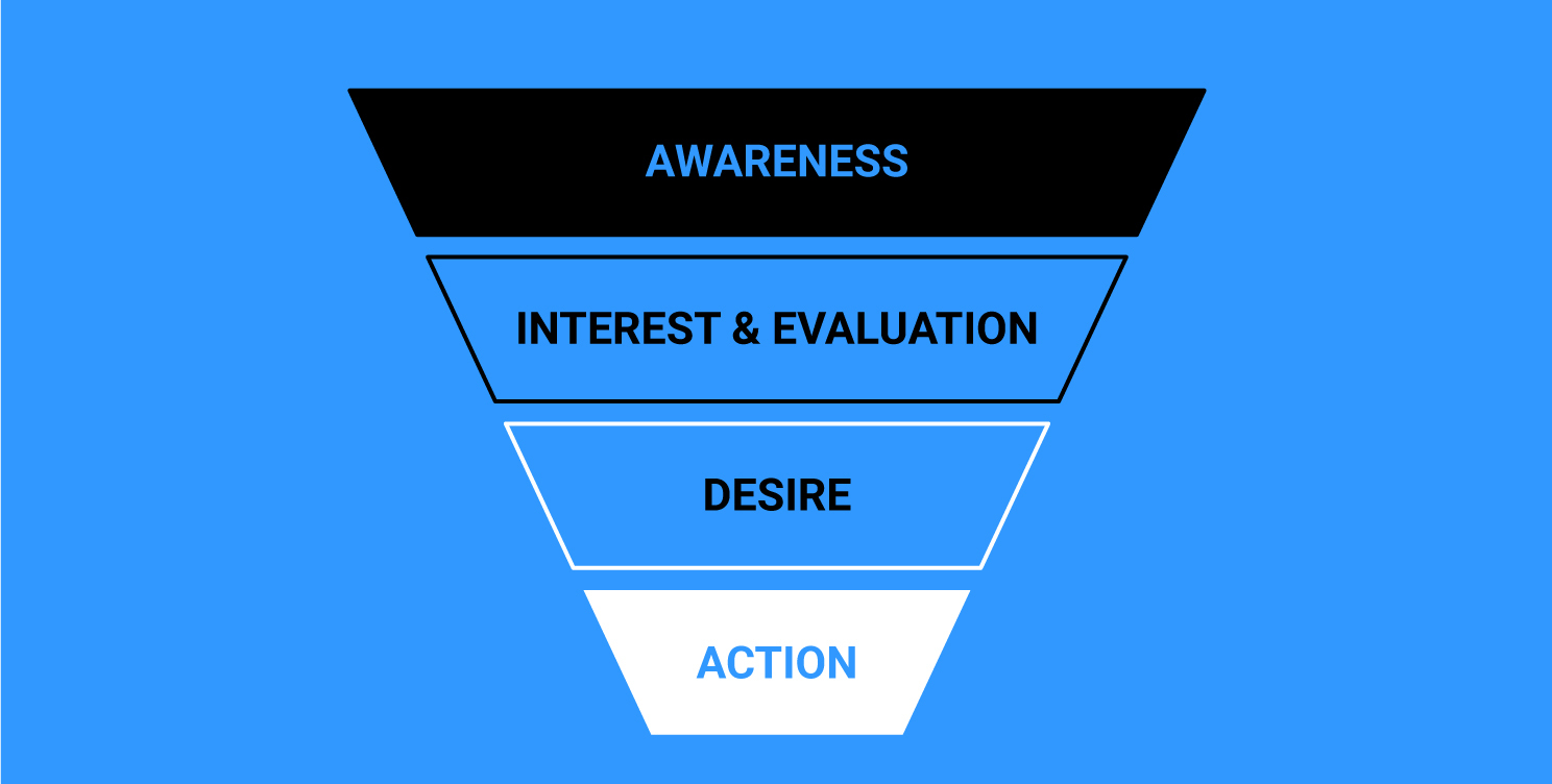 Sales funnel - awareness, interest, desire, action
