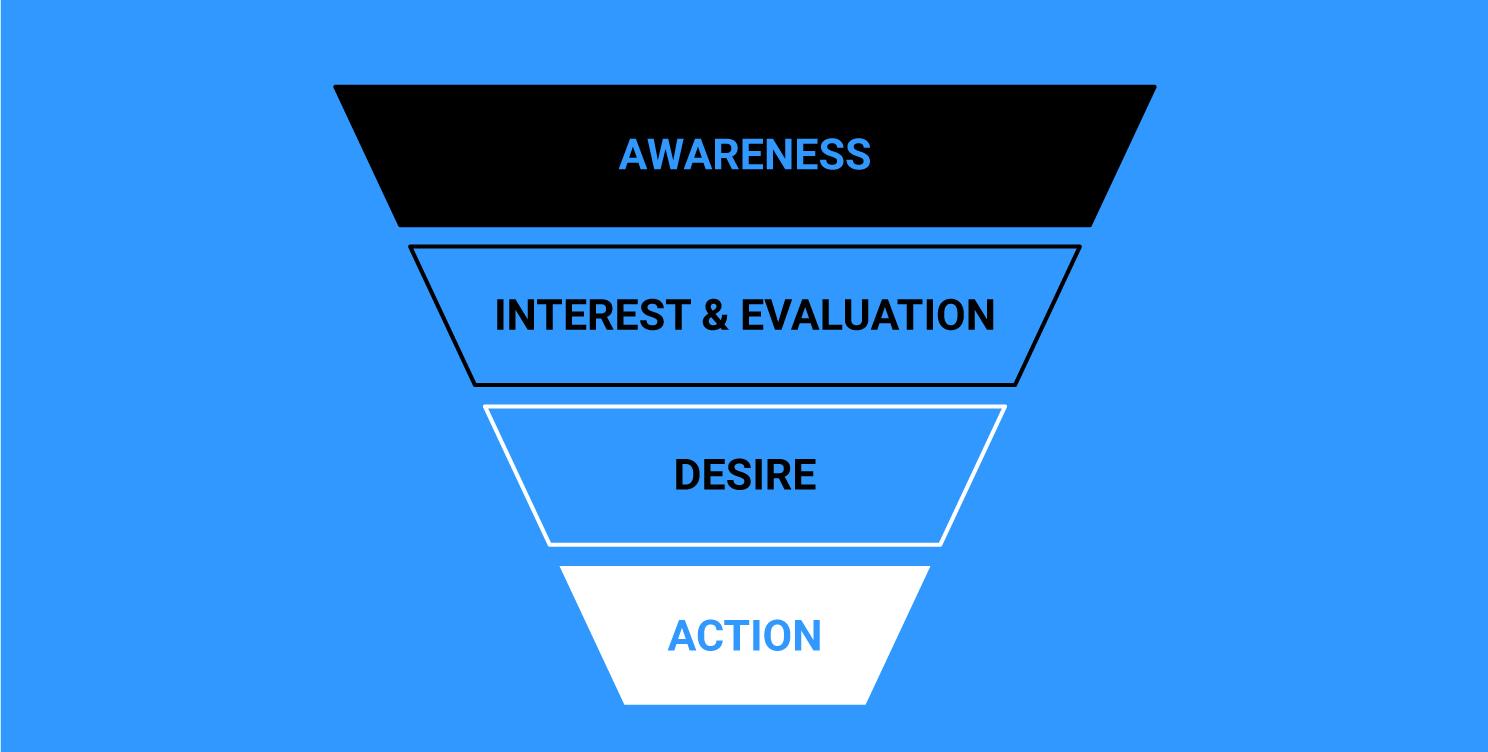 Sales funnel - awareness, interest, desire, action