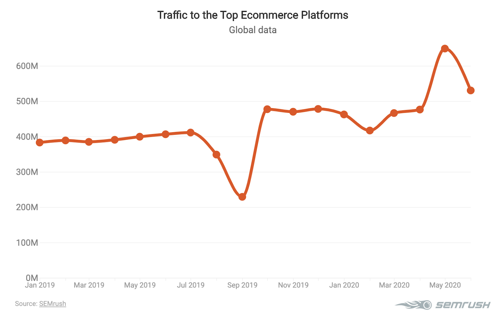 Graphic showing traffic trends related to ecommerce platforms in 2020