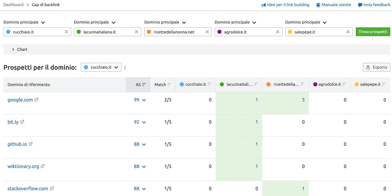 come trovare siti da cui ottenere backlink