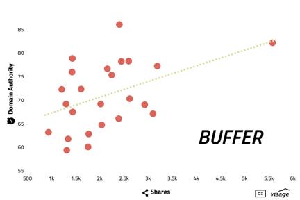 social-sharing-buffer
