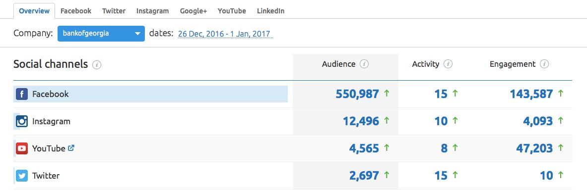 Panoramica trend dal Social Media tool di SEMrush
