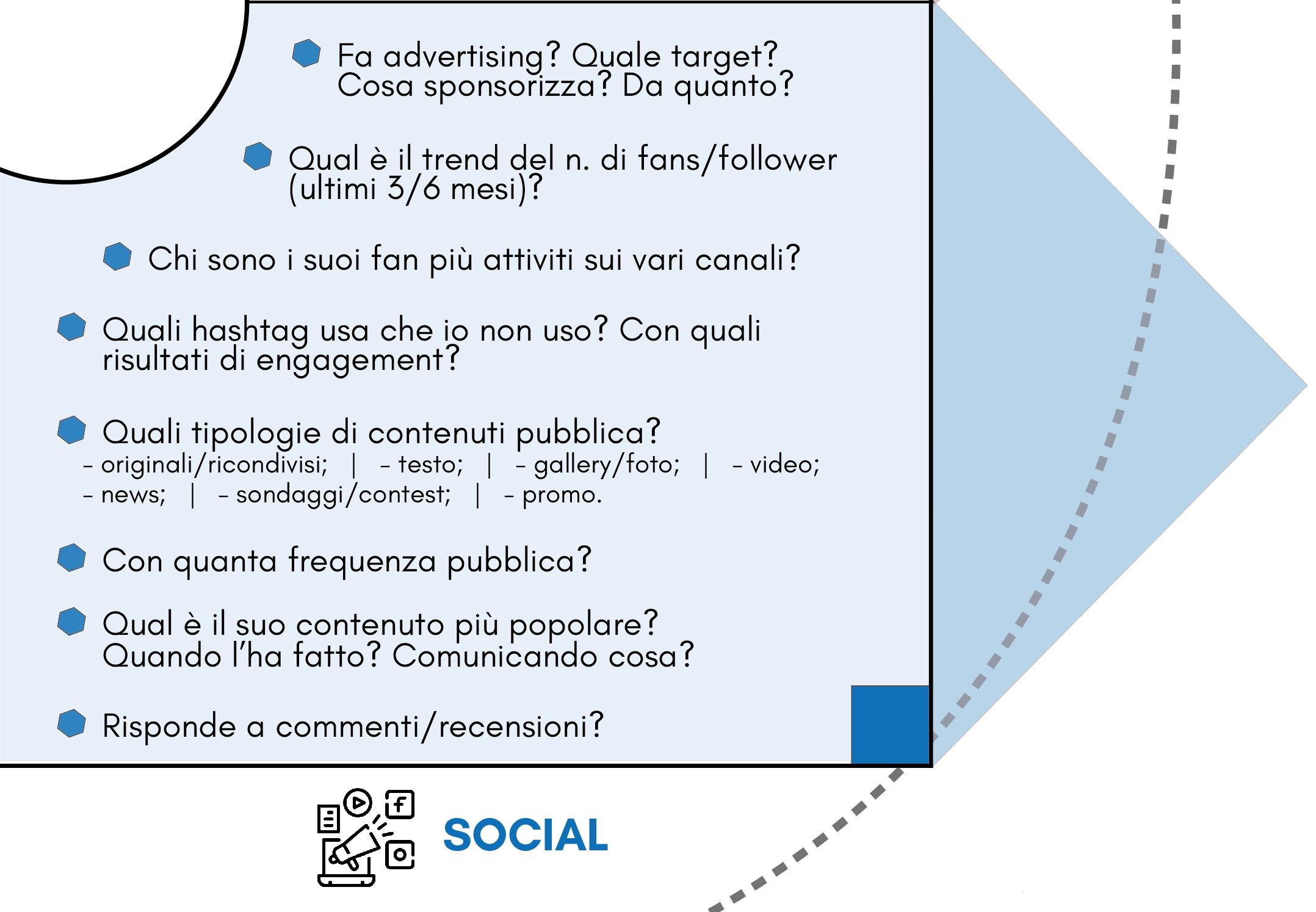 quadrante Social del modello Competitor Personas