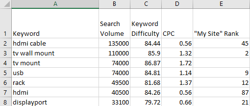 The 2021 Keyword Research Guide for SEO. Image 2