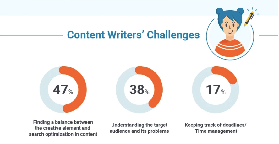 Content writers' challenges study: a balance between creativity and SEO, target audience problems, time management