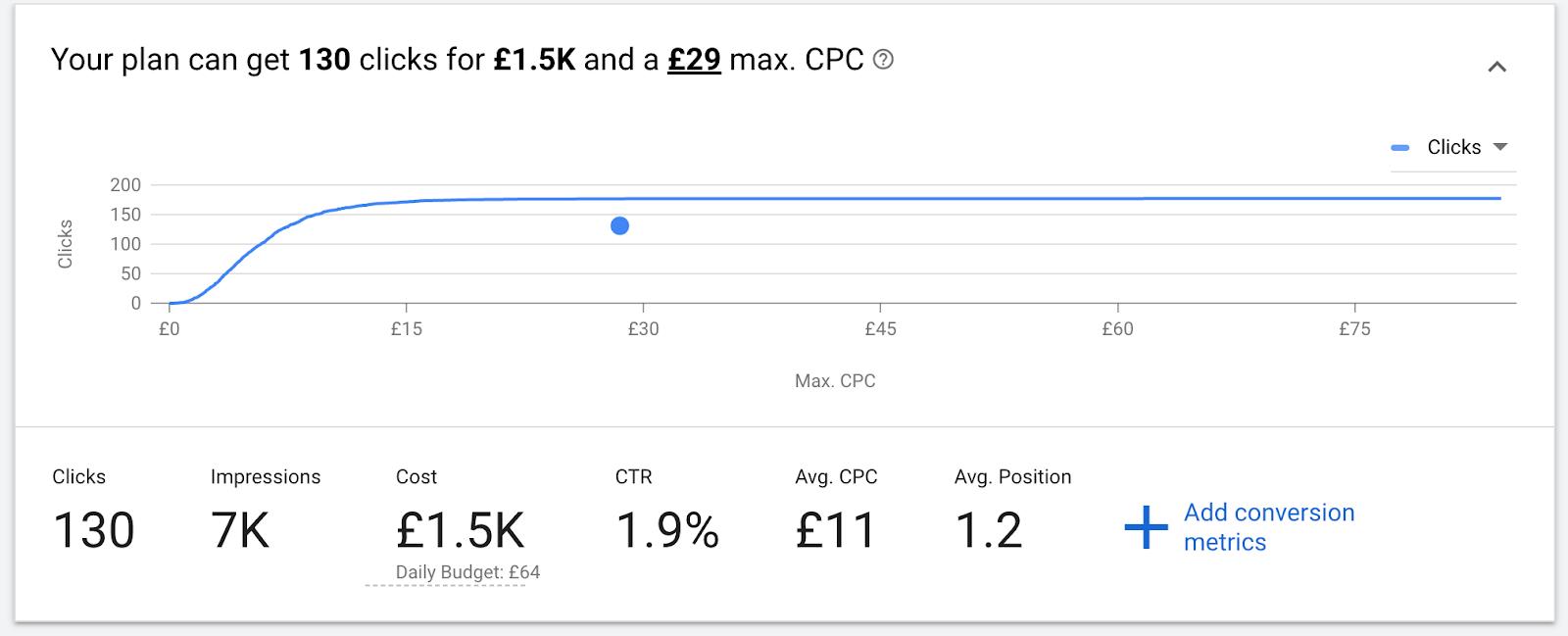 click data in Google Keyword Planner