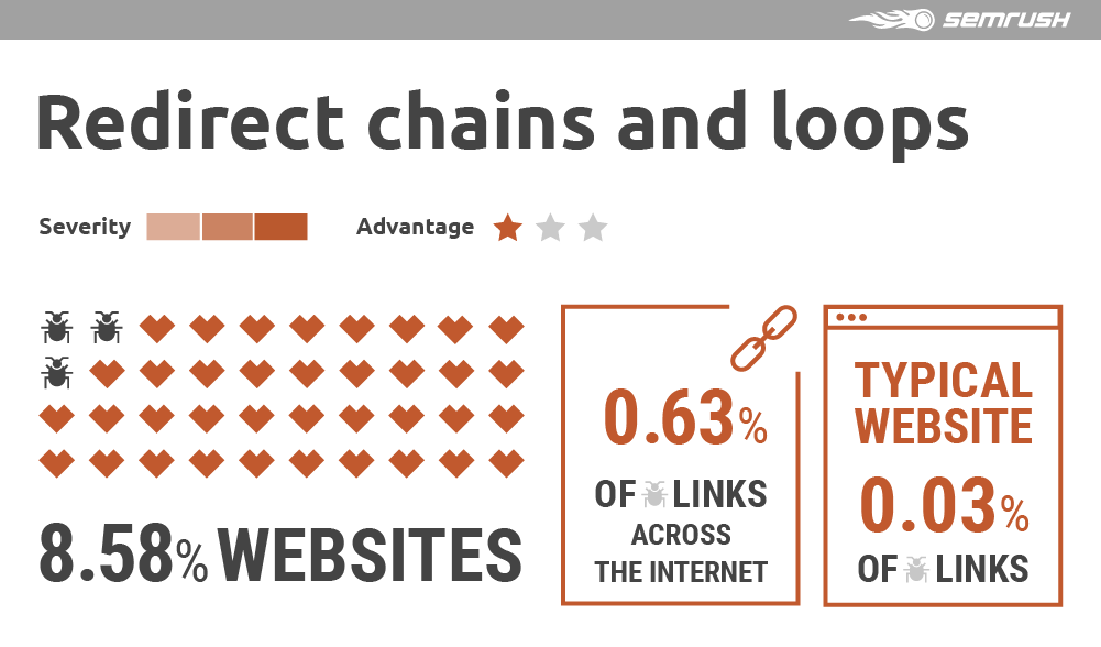 Redirect chains and loops