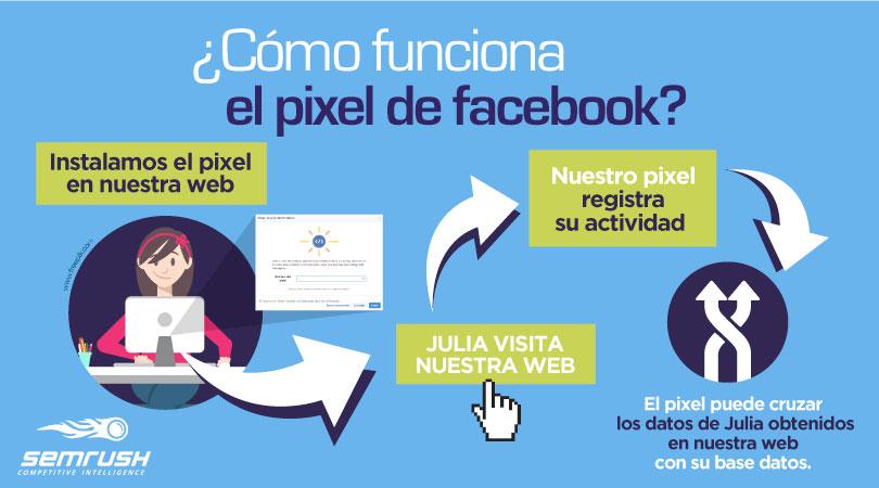 ¿Cómo funciona el píxel de Facebook?